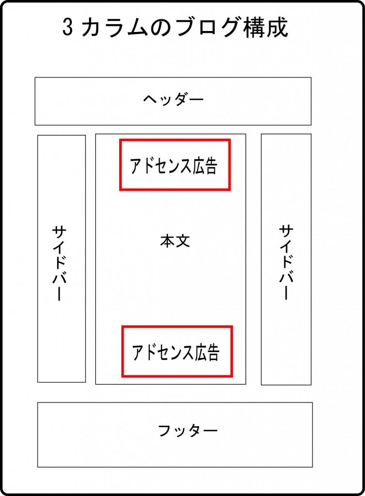 アドセンス広告配置用図3記事
