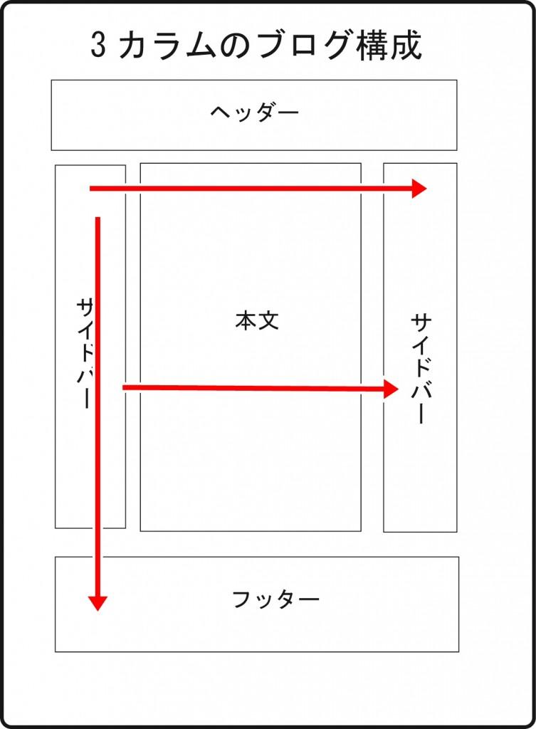 ブログ構成Fの法則