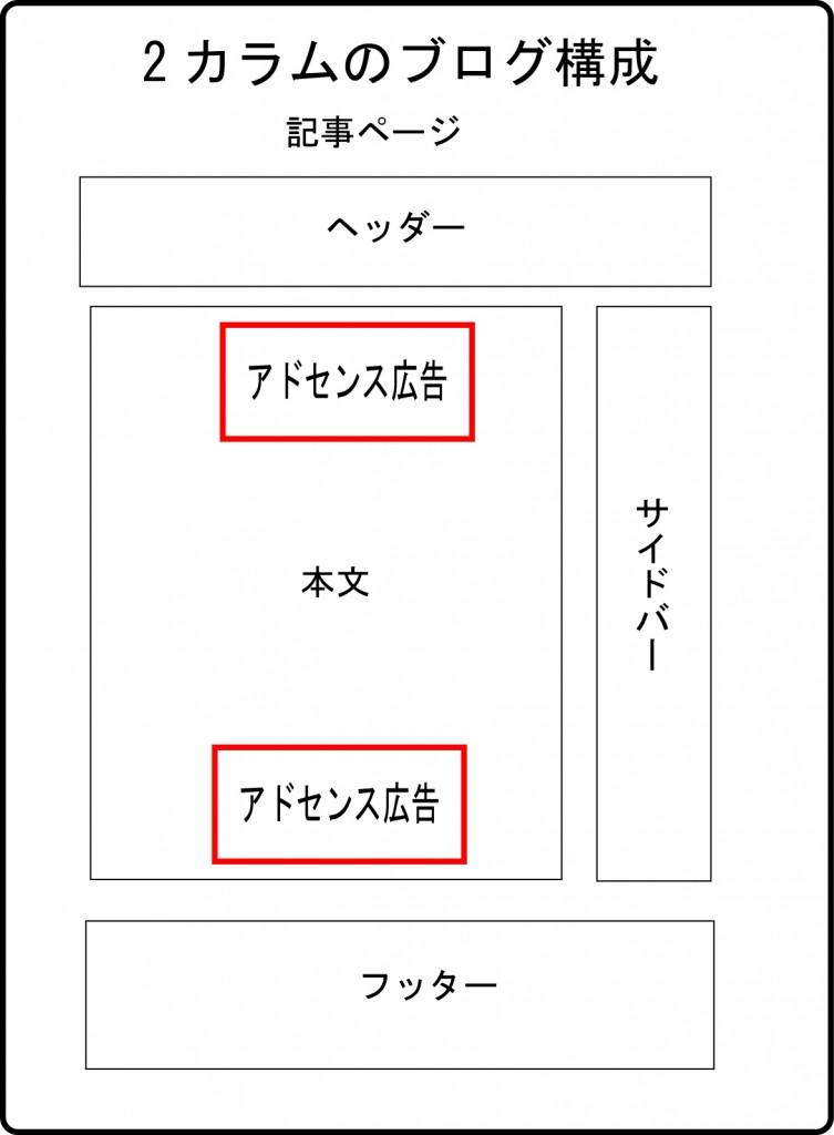 アドセンス広告配置用図2カラム記事