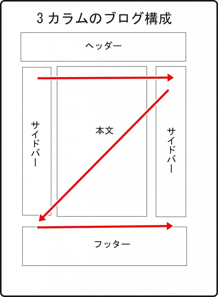 ブログ構成zの法則