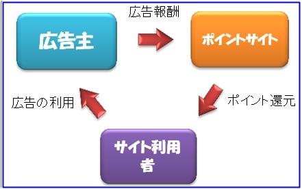 pointsystem