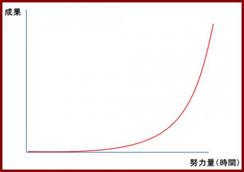 アフィリエイトグラフ