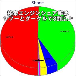 検索エンジンシェア率