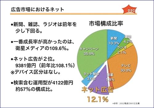 2013広告費